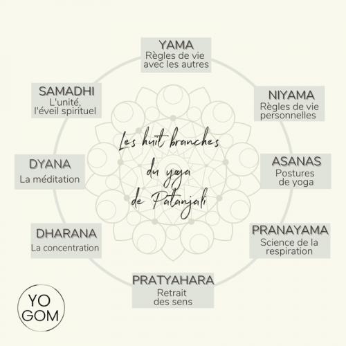 huit branches du yoga philosophie du yoga