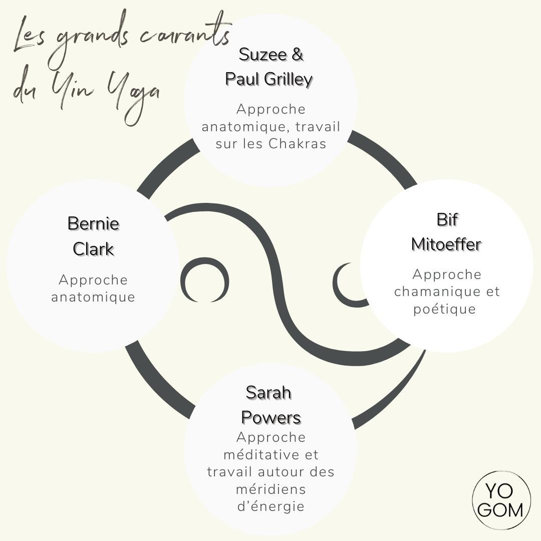 les différents courants du yin yoga qu'est ce que le yin yoga